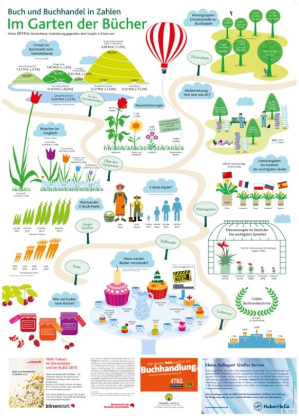 Infografik_Buchmarkt2015_heft.indd